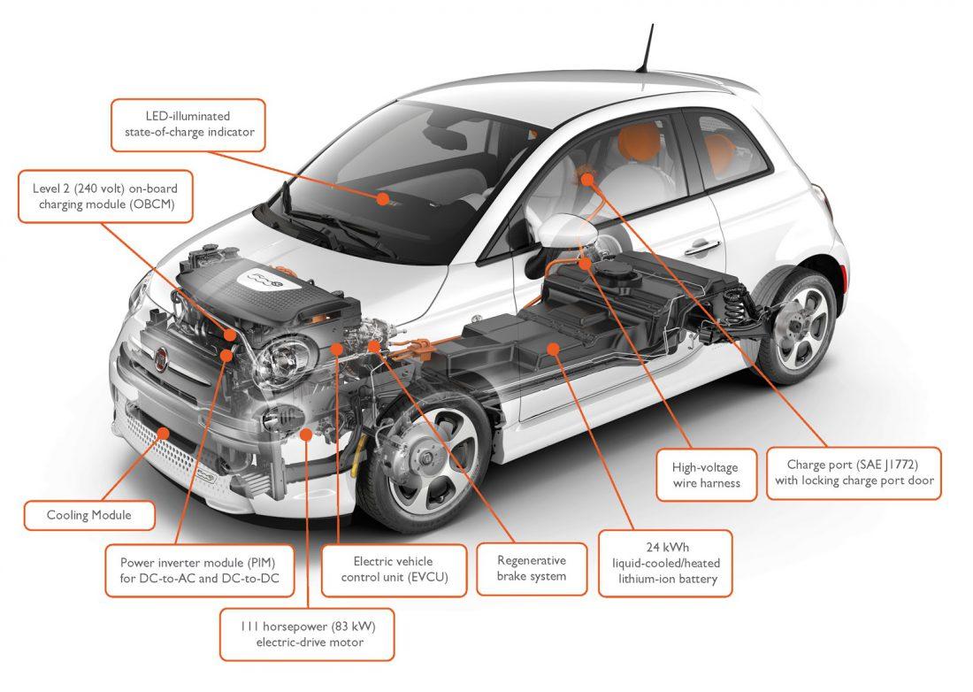 Elektrisch rijden Fiat 500e
